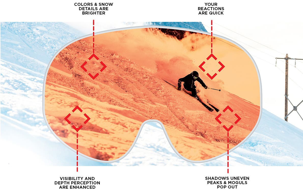 Rossignol goggles technologies